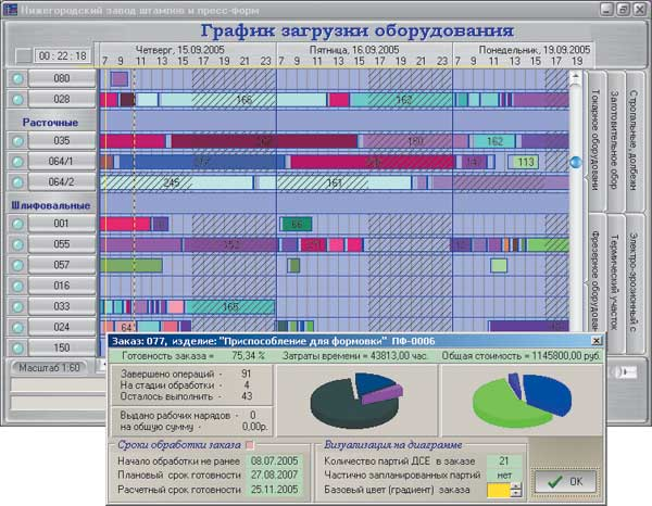 Компонента для отображения диаграмм