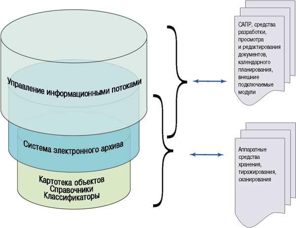 схема системы TDMS