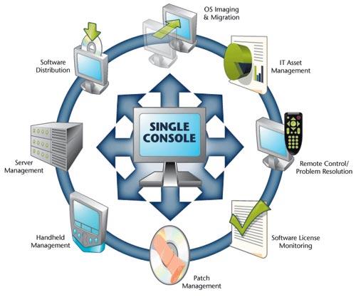 Ppt - thinkmanagement console 90 sp2 powerpoint presentation - id:6697378 - français