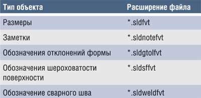 Таблица 2. Расширения файлов стилей
