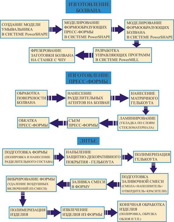 стадии изготовления оснастки