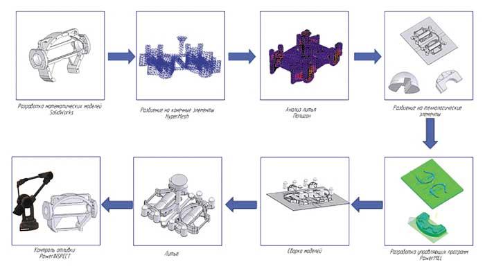 Схема сквозного проектирования