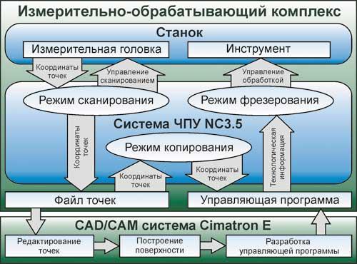 Структурная схема работы