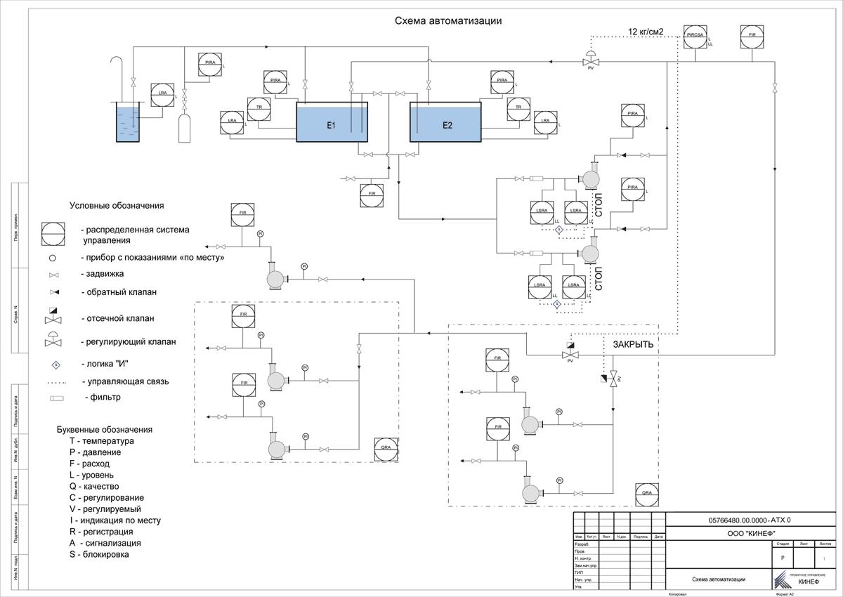 Рис. 8. Схема автоматизации участка производства.