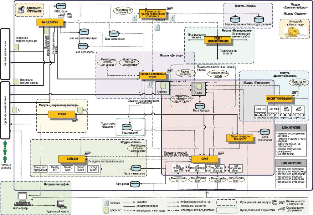 Функциональная схема ИС СМАРТ