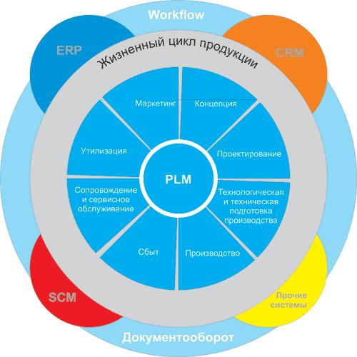 Картинки по запросу жизненный цикл ERP