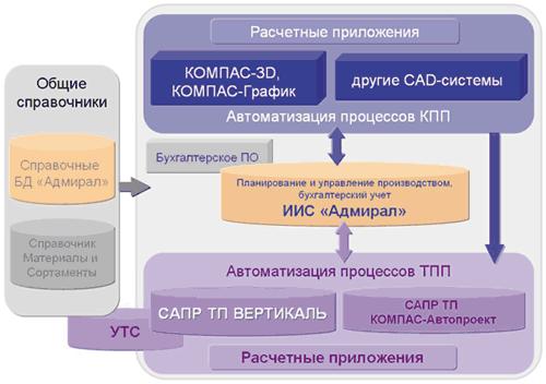 схема взаимодействия ПО