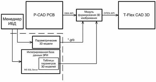 Схема 3d моделирования