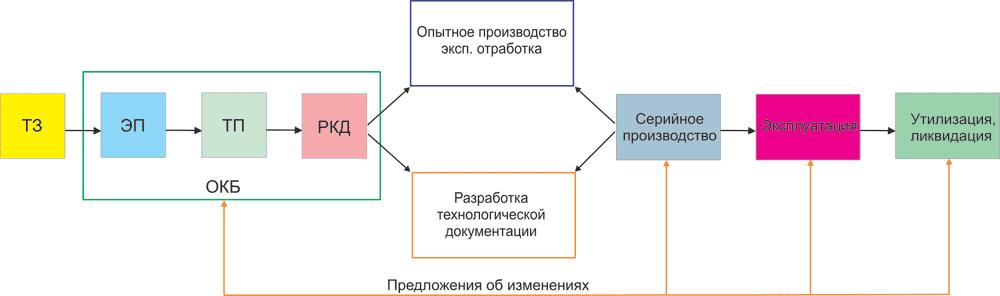 Схема существующего процесса