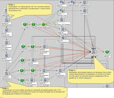 На рис. 4 показана схема согласования технологической документации с пятью службами одновременно.