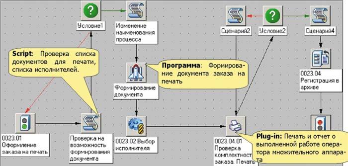 Схема согласования заказа на