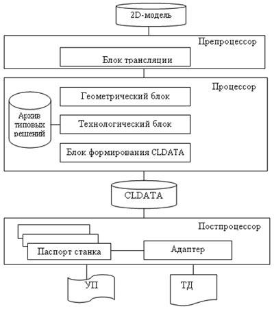 Структурная схема традиционной