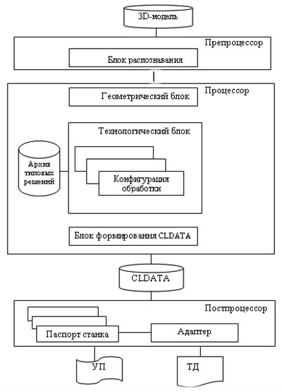 Структурная схема CAM-системы