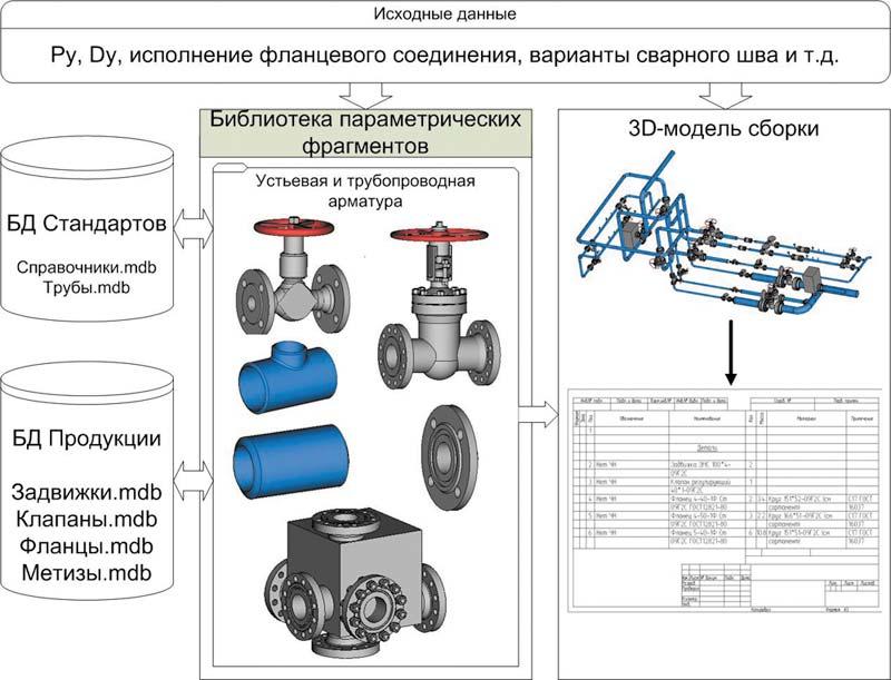 Схема газовой арматуры