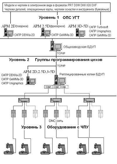 Общая схема разработки УП и