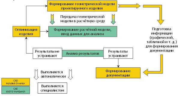 Алгоритм проектирования