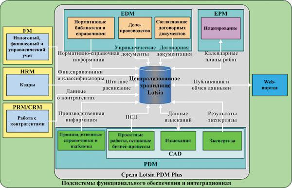 Пример интеграционного решения