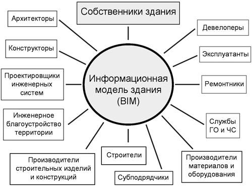 Схемы моделей зданий