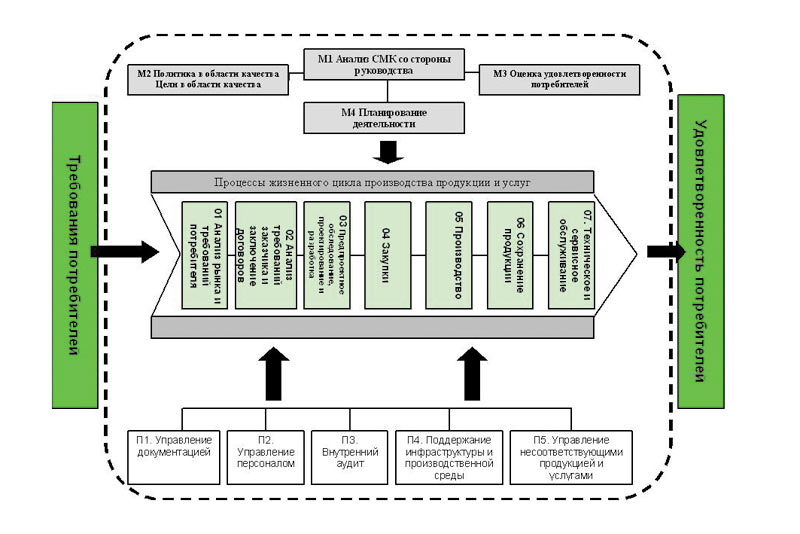 схема управления процессом