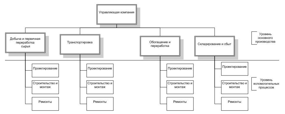 Автоматизация решения задачи комплекса задач задача на принцип дирихле с решениями