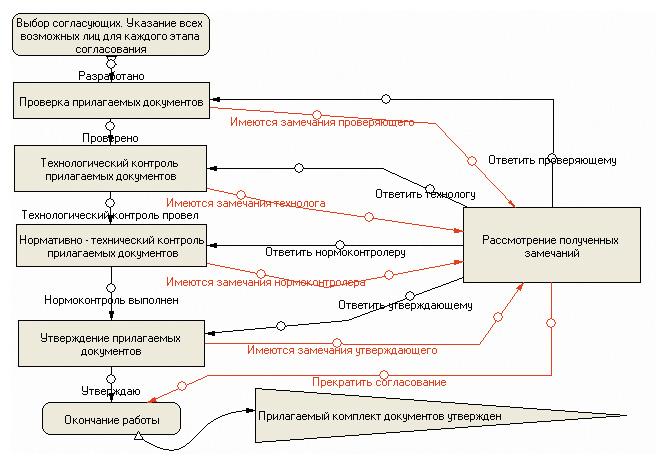 Пример блок-схемы процесса