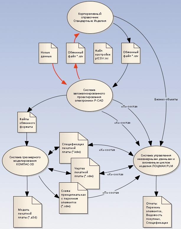 Приборостроение. Схема обмена