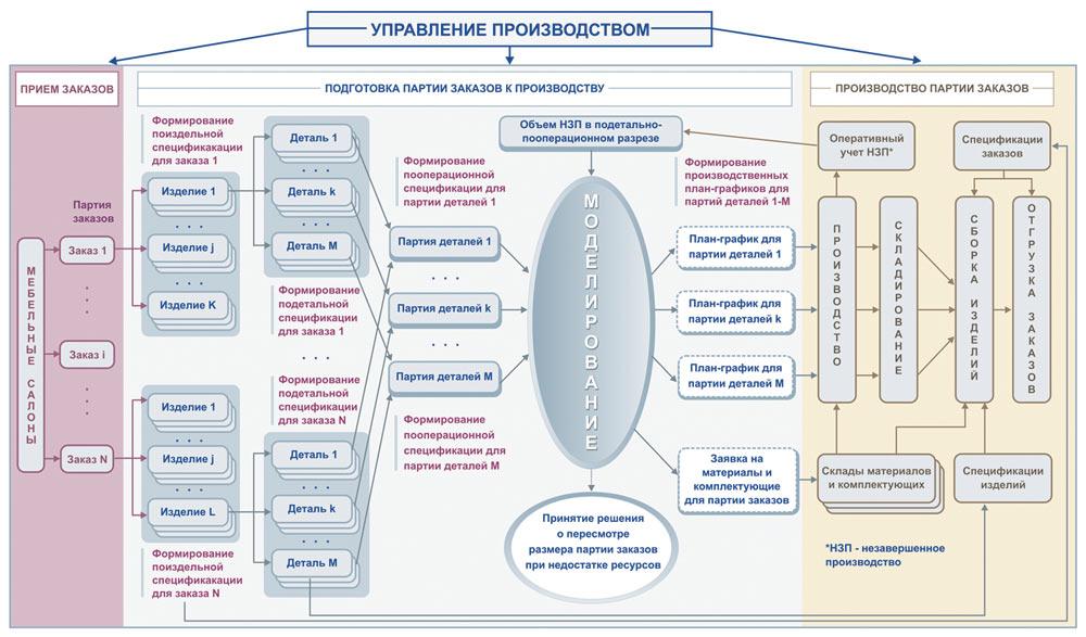 Структура информационных