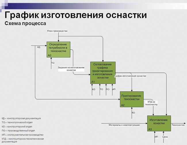 организация обеспечения основного производства технологической оснасткой