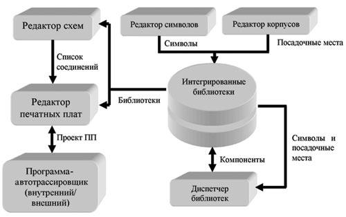 Рис. 1. Процесс проектирования РЭУ