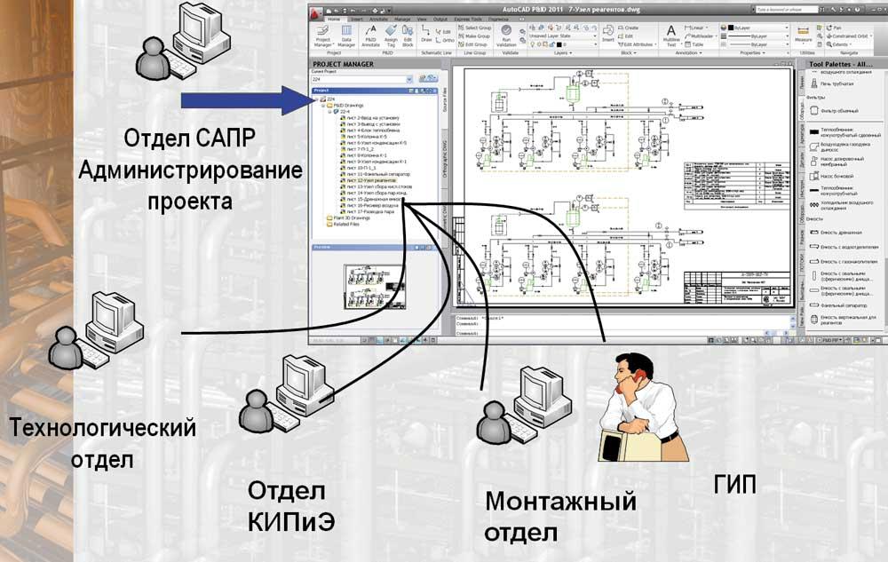 технологической схемы P&ID