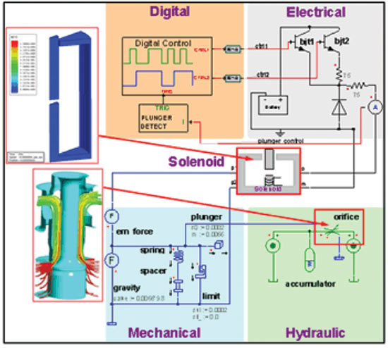 RMxprt - моделирование вращающихся электрических машин.