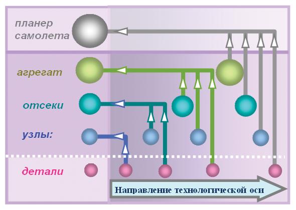 Схема построения иерархической