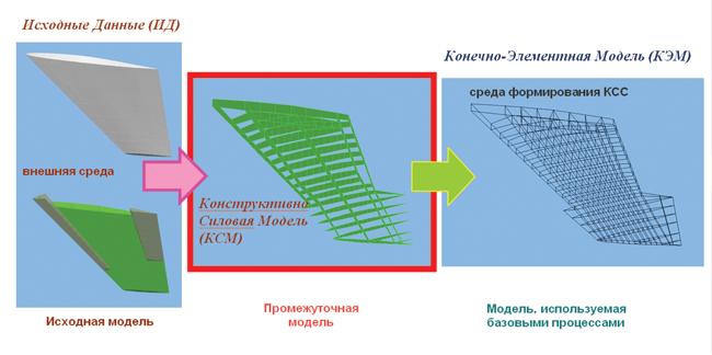Схема построения расчетных