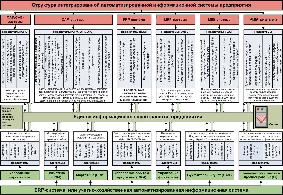 Система управленческих комплексная процессов автоматизации предприятии на информационная шпаргалка