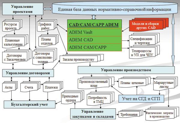 информационной системы