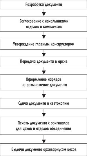 документов на предприятии