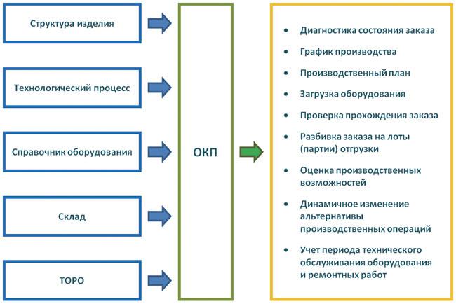 Схема оперативно-календарного