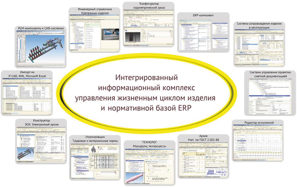 Внедрение информационной системы 1с на предприятии 1с переустановка виндовс