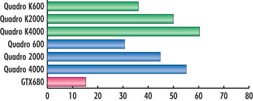 Как оптимизировать драйвер nvidia quadro 600