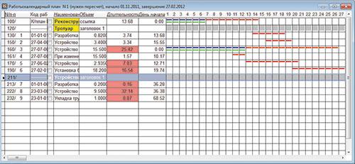 График Выполнения Работ образец скачать в Excel
