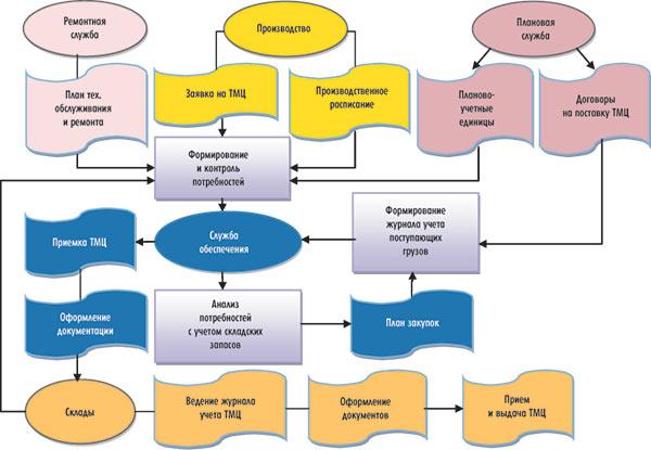 модуля складского учета