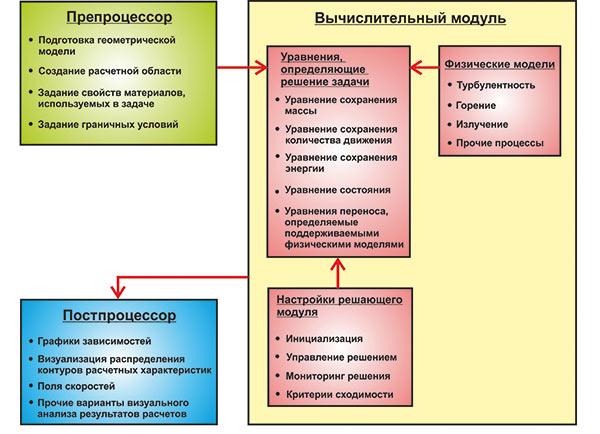 Схема взаимодействия треx