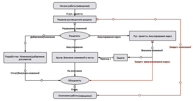 Схема доработки проектной