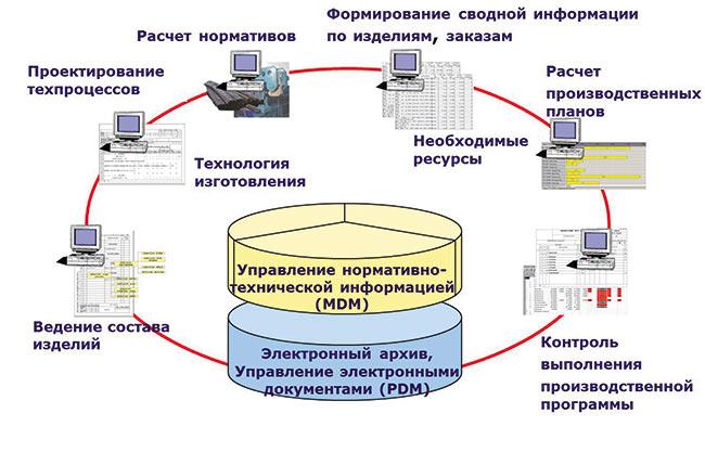 Technologics программное программный предназначен