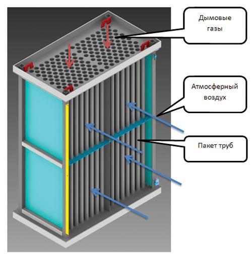 Теплообменник в solidworks Паяный теплообменник Alfa Laval ACH73 Электросталь
