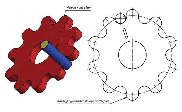 Схема нарезания зубчатого