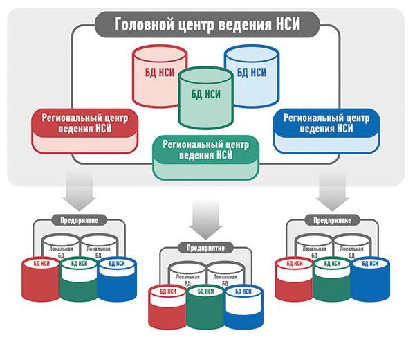 схема управления НСИ в