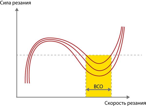 Существует некоторая область сверхвысоких скоростей обработки, в которой процесс резания происходит спокойно и режущий инструмент не подвергается катастрофическим нагрузкам