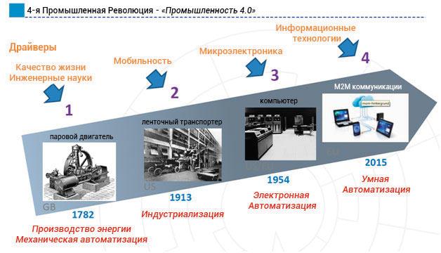 Этапы и драйверы промышленной революции
