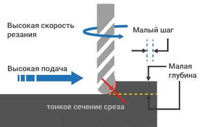 Принцип ВСО— малое сечение среза, снимаемое с высокой скоростью резания, высокие обороты шпинделя и высокая минутная подача